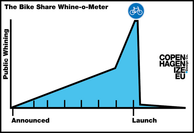 bike sharing whining graph